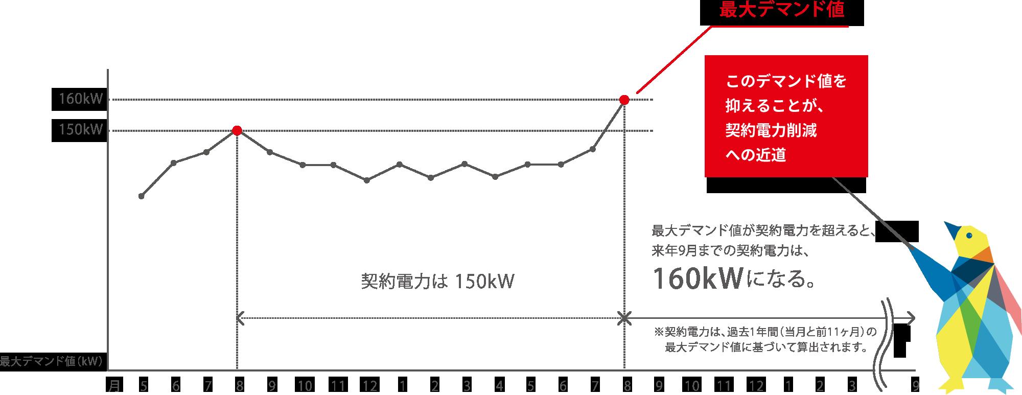 このデマンド値を抑えることが、契約電力削減への近道