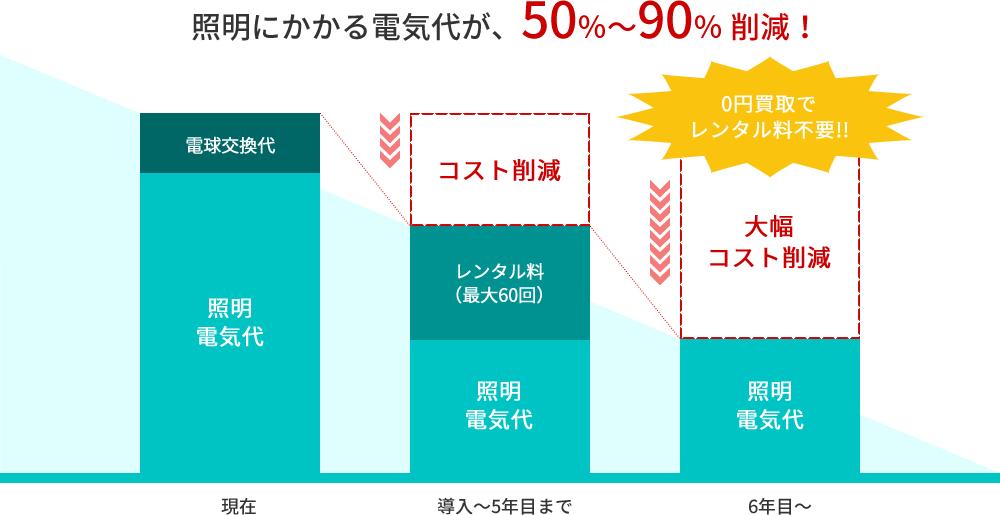 照明にかかる電気代が、50%~90% 削減!